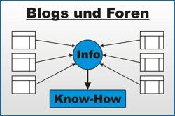 Blogs und Foren